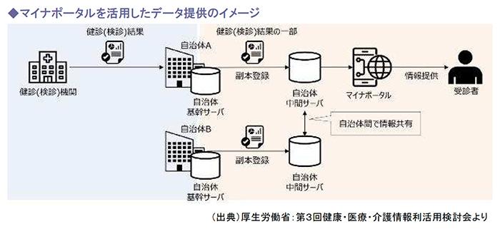 マイナポータルを活用したデータ提供のイメージ