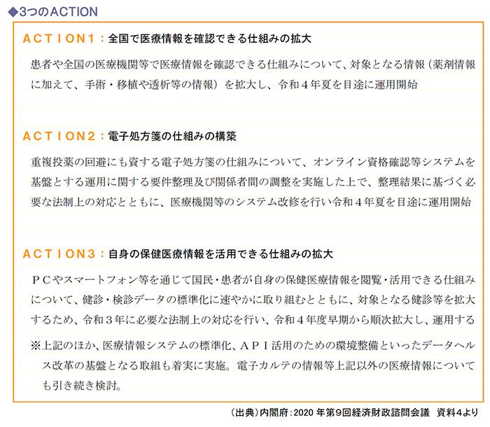 3つのACTION