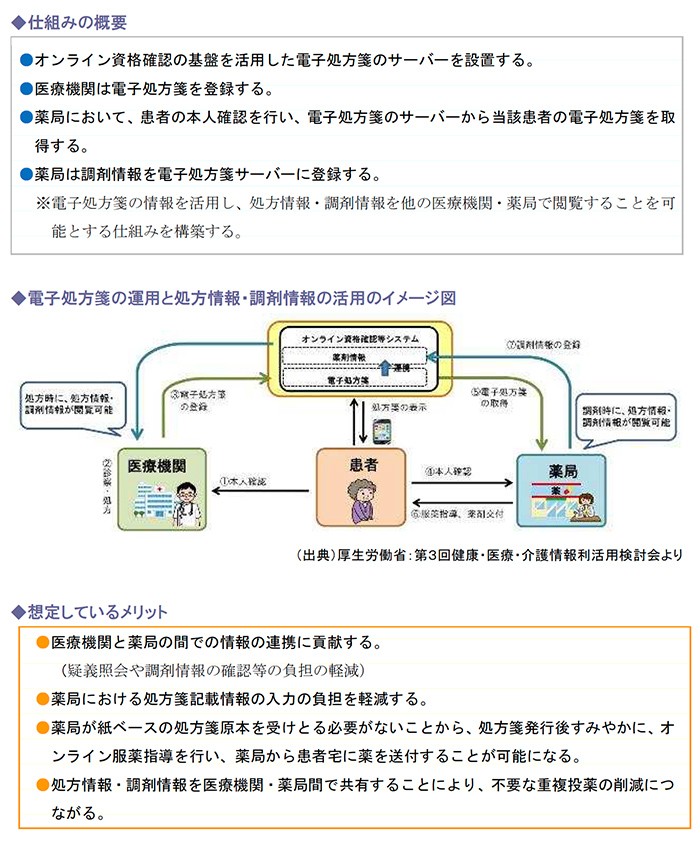 仕組みの概要、電子処方箋の運用と処方情報・調剤情報の活用のイメージ図、想定しているメリット