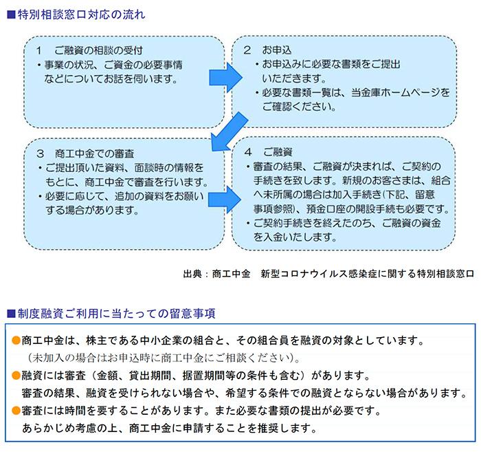 特別相談窓口対応の流れ、制度融資ご利用に当たっての留意事項