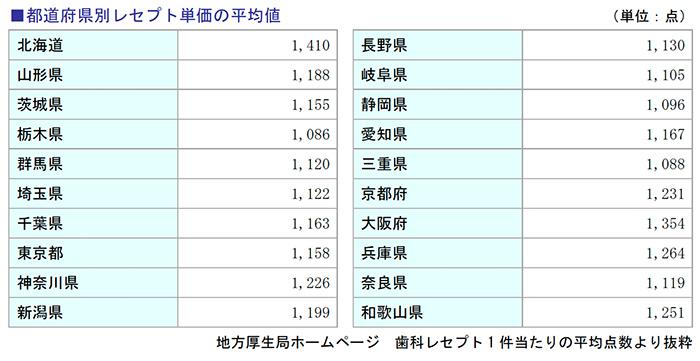 都道府県別レセプト単価の平均値