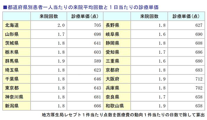 都道府県別患者一人当たりの来院平均回数と1日当たりの診療単価