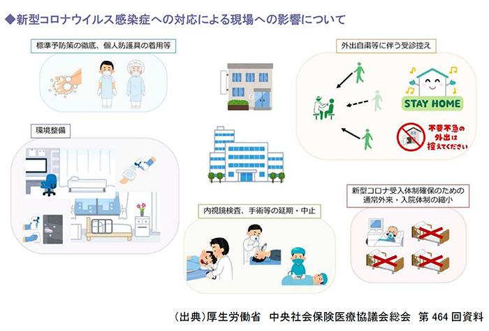 新型コロナウイルス感染症への対応による現場への影響について