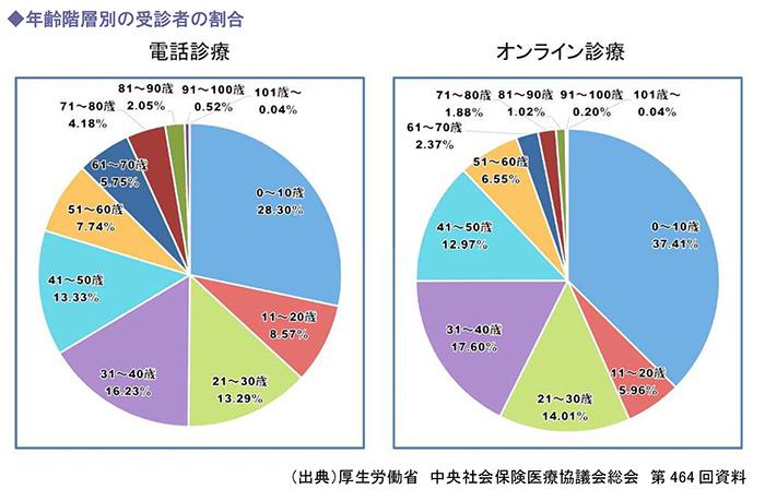 年齢階層別の受診者の割合
