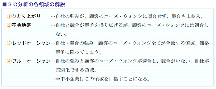 3C分析の各領域の解説