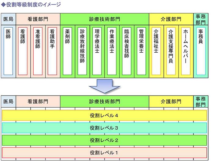 役割等級制度のイメージ