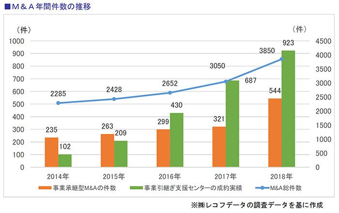M&A年間件数の推移