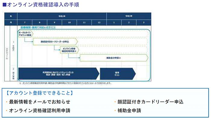 オンライン資格確認導入の手順