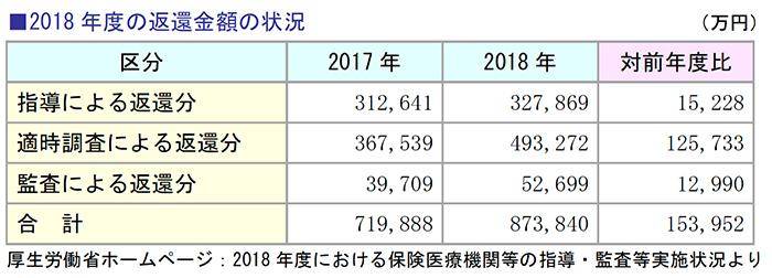 2018年度の返還金額の状況