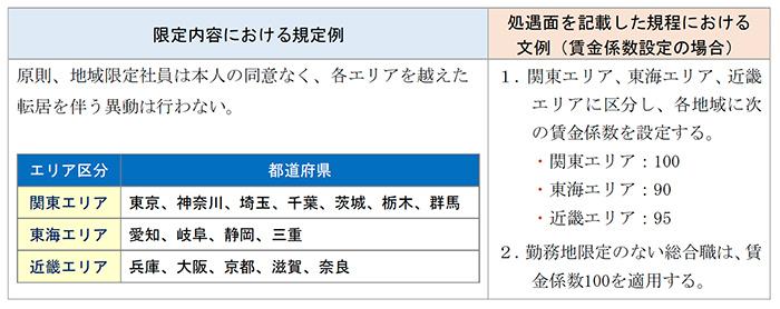 就業規則・雇用契約書の作成例