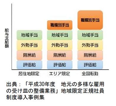 地域限定社員制度導入の概要