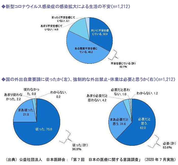 新型コロナウイルス感染症の感染拡大による生活の不安、国の外出自粛要請に従ったか(左)、強制的な外出禁止・休業は必要と思うか(右)