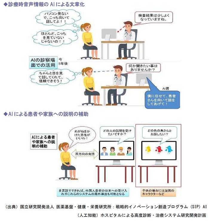 診療時音声情報のAIによる文章化、AIによる患者や家族への説明の補助