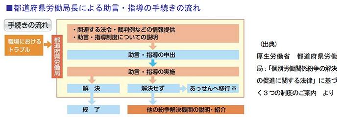 都道府県労働局長による助言・指導の手続きの流れ