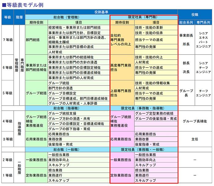 等級表モデル例