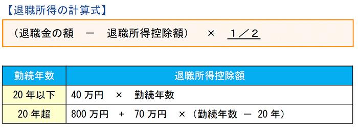 退職所得の計算式