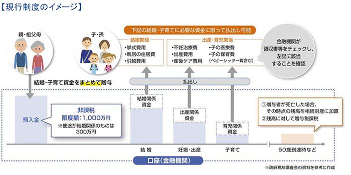 現行制度のイメージ