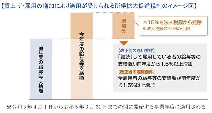 賃上げ・雇用の増加により適用が受けられる所得拡大促進税制のイメージ図