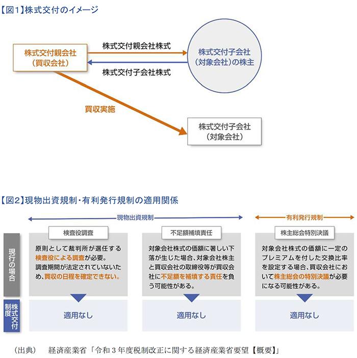 株式交付のイメージ、現物出資規制・有利発行規制の適用関係