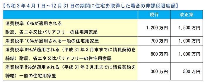 令和3年4月1日~12月31日の期間に住宅を取得した場合の非課税限度額