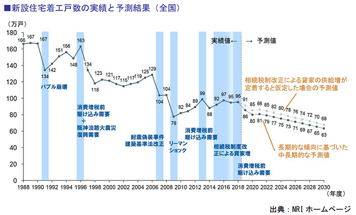 新設住宅着工戸数の実績と予測結果(全国)