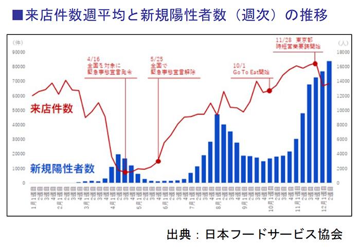 来店件数週平均と新規陽性者数(週次)の推移