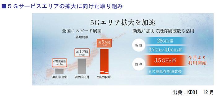 5Gサービスエリアの拡大に向けた取り組み
