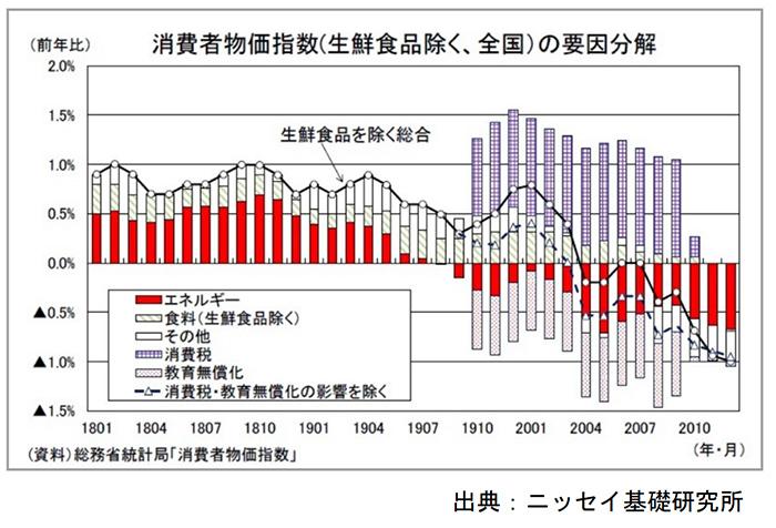 日銀の金融政策と景気判断