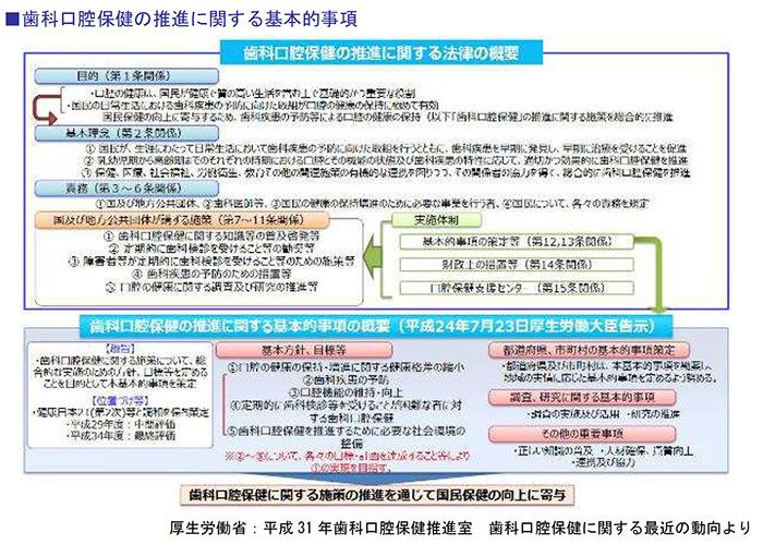 歯科口腔保健の推進に関する基本的事項