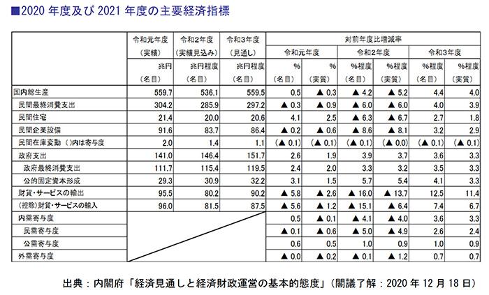 2020年度及び2021年度の主要経済指標