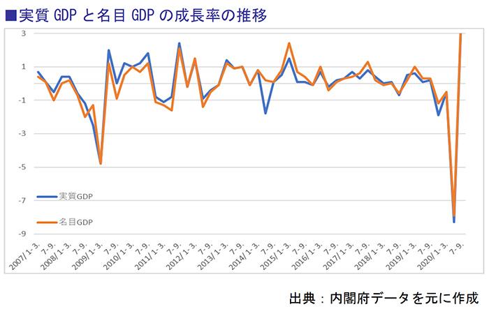実質GDPと名目GDPの成長率の推移