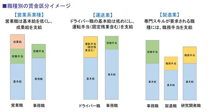 職種別の賃金区分イメージ