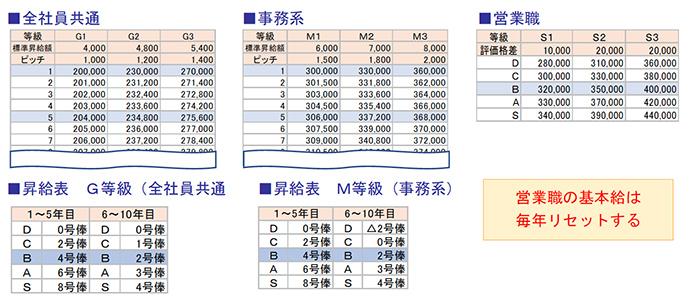 賃金表の作成におけるポイント