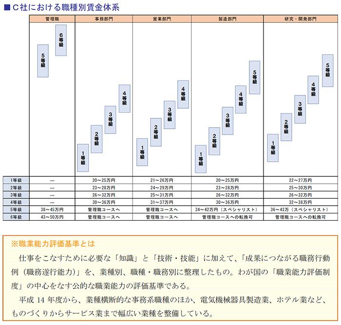 C社における職種別賃金体系