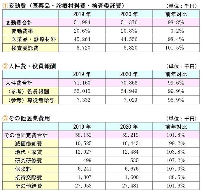 医業費用前年対比較