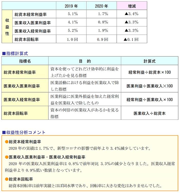 指標計算式、収益性分析コメント