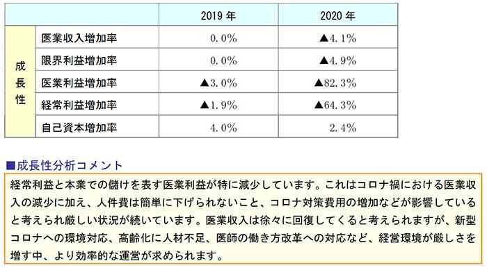 安全性分析 前年対比