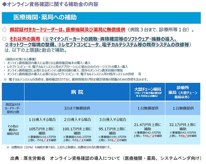 オンライン資格確認に関する補助金の内容