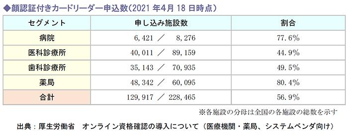 顔認証付きカードリーダー申込数(2021年4月18日時点)