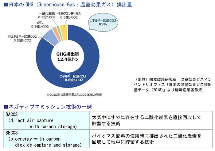 日本のGHG(Greenhouse Gas:温室効果ガス)排出量、ネガティブエミッション技術の一例