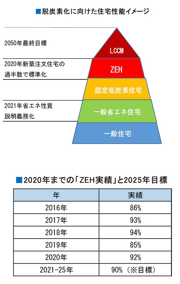 住宅メーカーE社のエコ住宅「ZEH」への取り組み