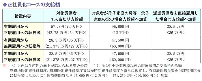 正社員化コースの支給額