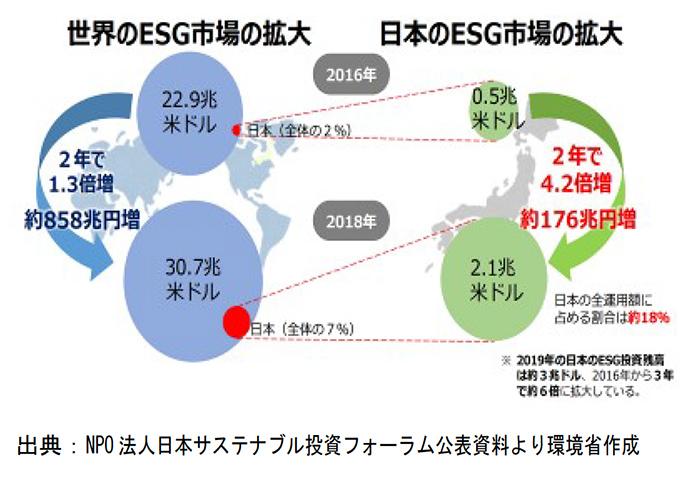 日本の「ESG投資」市場とカーボンニュートラル