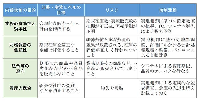 統制活動におけるポイント