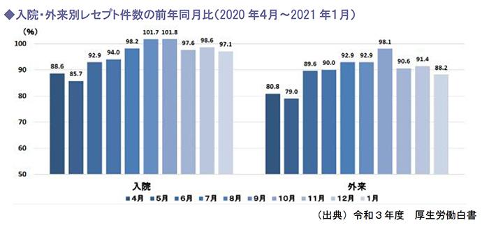 入院・外来別レセプト件数の前年同月比