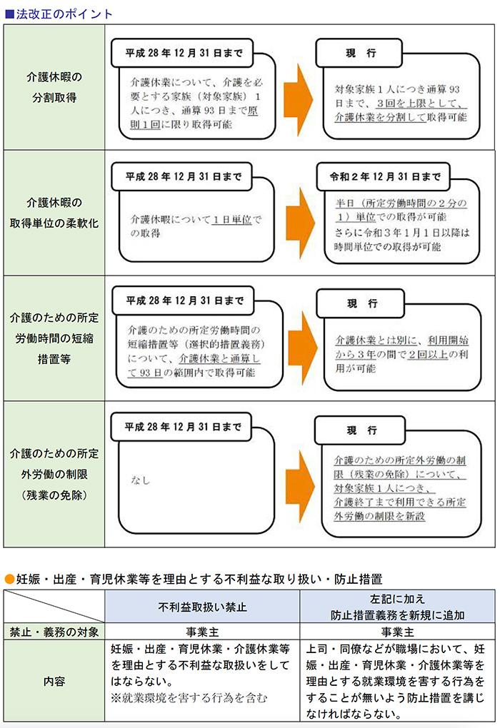 法改正のポイント、妊娠・出産・育児休業等を理由とする不利益な取り扱い・防止措置