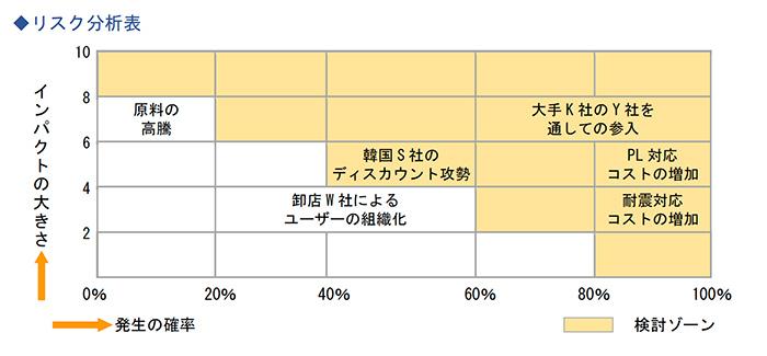 リスク分析表
