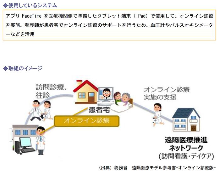 使用しているシステム、取組のイメージ