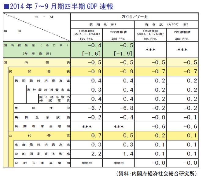2014年7~9月期四半期GDP速報