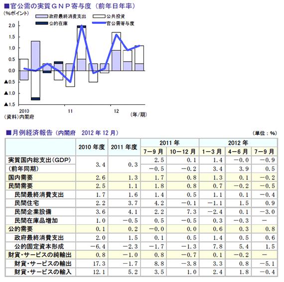 官公需の実質GNP寄与度(前年日年率)、月例経済報告